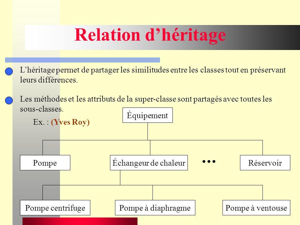 47 Relation dhéritage Lhéritage permet de partager les similitudes entre les classes tout en préservant leurs différences.