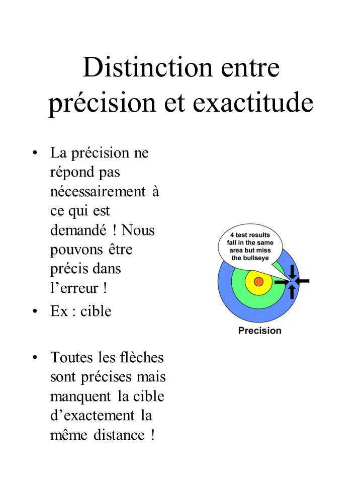 Distinction entre précision et exactitude La précision ne répond pas nécessairement à ce qui est demandé .