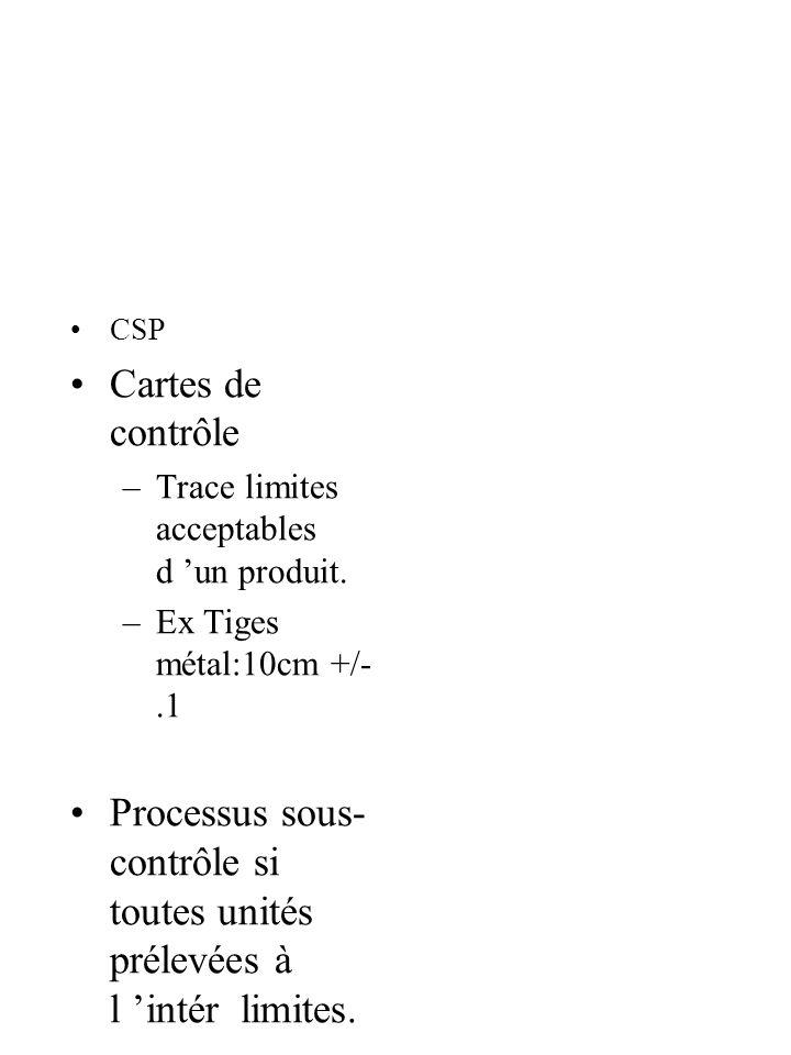 CSP Cartes de contrôle –Trace limites acceptables d un produit.