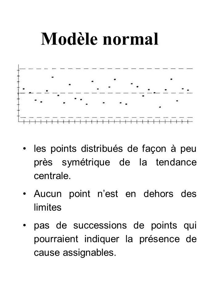 Modèle normal les points distribués de façon à peu près symétrique de la tendance centrale.