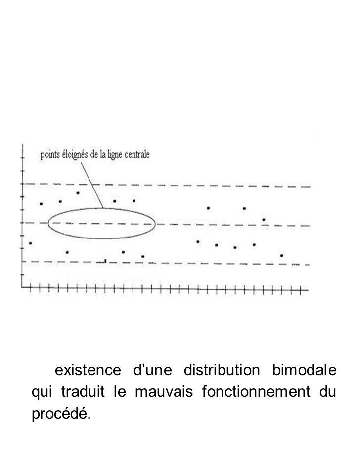 existence dune distribution bimodale qui traduit le mauvais fonctionnement du procédé.