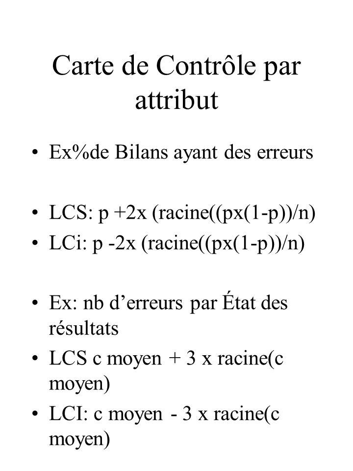 Carte de Contrôle par attribut Ex%de Bilans ayant des erreurs LCS: p +2x (racine((px(1-p))/n) LCi: p -2x (racine((px(1-p))/n) Ex: nb derreurs par État des résultats LCS c moyen + 3 x racine(c moyen) LCI: c moyen - 3 x racine(c moyen)