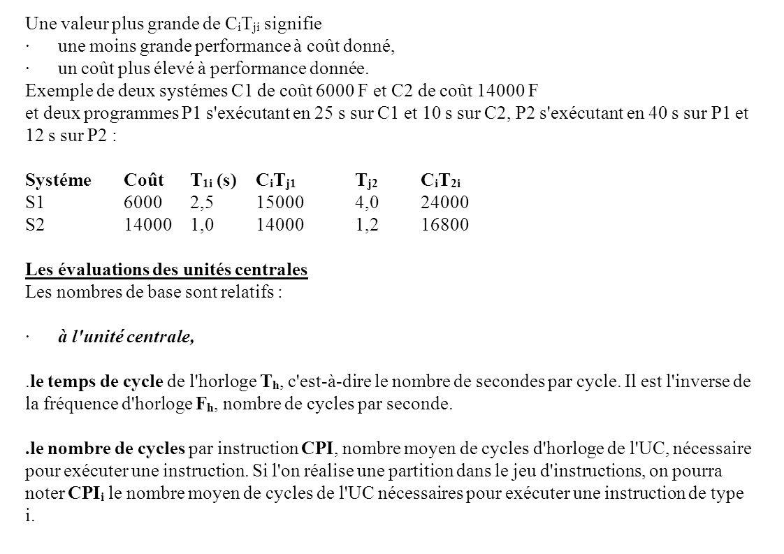 Une valeur plus grande de C i T ji signifie ·une moins grande performance à coût donné, ·un coût plus élevé à performance donnée. Exemple de deux syst