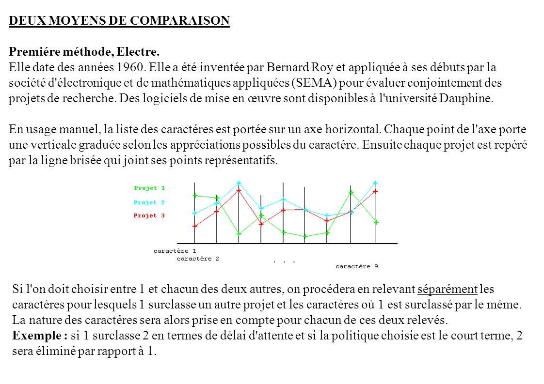 DEUX MOYENS DE COMPARAISON Premiére méthode, Electre. Elle date des années 1960. Elle a été inventée par Bernard Roy et appliquée à ses débuts par la