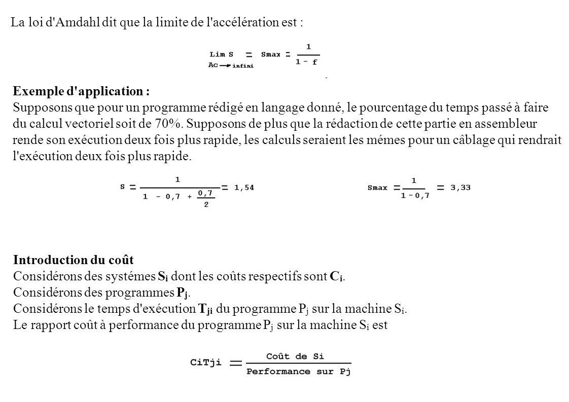 La loi d'Amdahl dit que la limite de l'accélération est : Exemple d'application : Supposons que pour un programme rédigé en langage donné, le pourcent