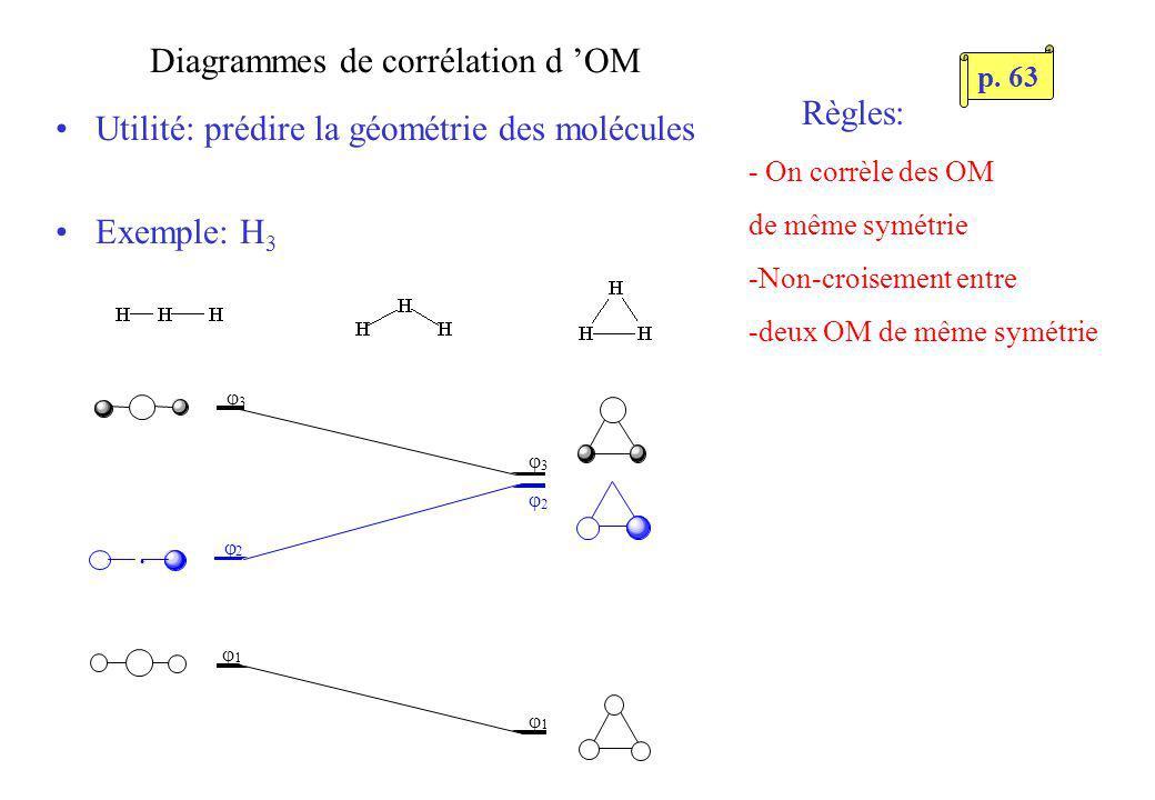 Diagrammes de corrélation d OM Utilité: prédire la géométrie des molécules Exemple: H 3 1 2 3 3 2 1 Règles: - On corrèle des OM de même symétrie -Non-croisement entre -deux OM de même symétrie p.