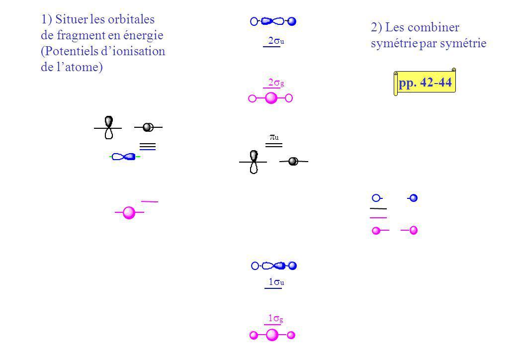 g u u g u 1) Situer les orbitales de fragment en énergie (Potentiels dionisation de latome) 2) Les combiner symétrie par symétrie pp.