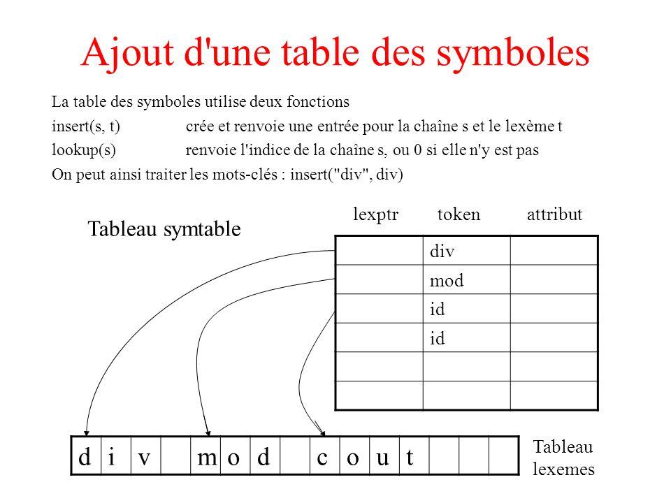 Ajout d'une table des symboles La table des symboles utilise deux fonctions insert(s, t)crée et renvoie une entrée pour la chaîne s et le lexème t loo