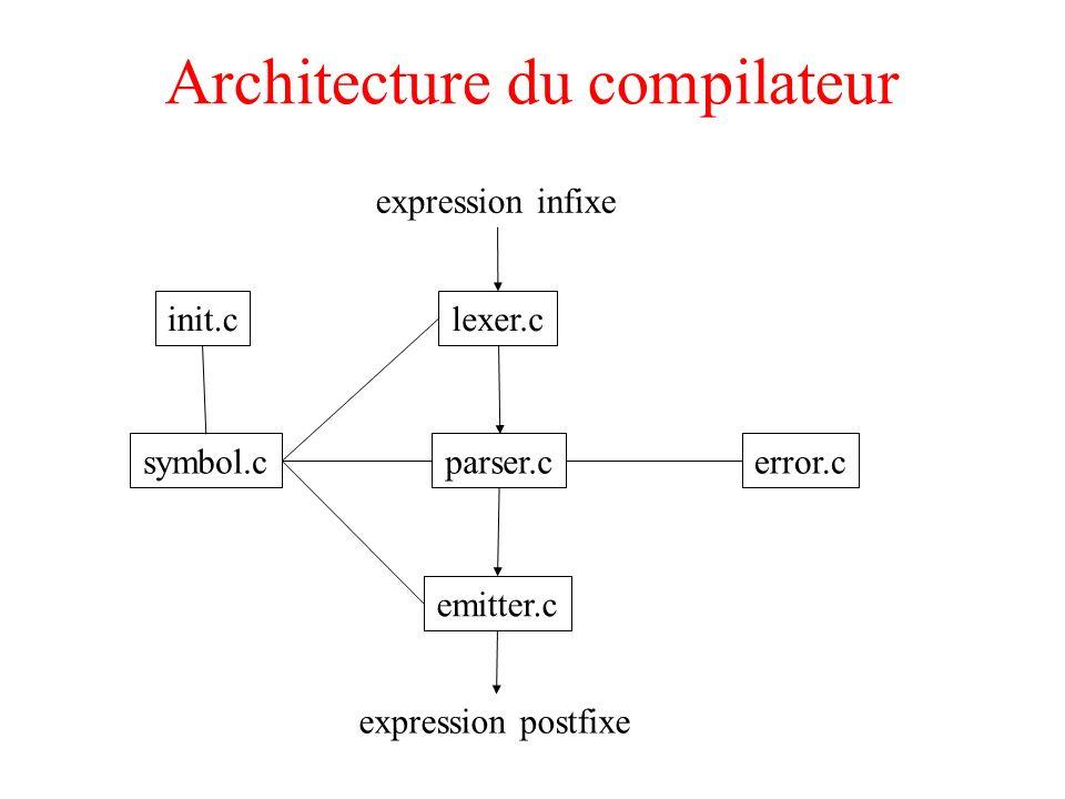 Architecture du compilateur expression infixe expression postfixe lexer.cinit.c symbol.cparser.c emitter.c error.c