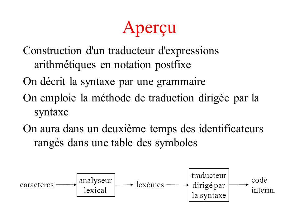 Introduction à la syntaxe On spécifie la syntaxe par une grammaire Une règle est de la forme inst -->if ( exp ) inst else inst On aura par exemple une grammaire pour les listes de chiffres séparés par des + ou des - : list -->list + chiffre list -->list - chiffre list -->chiffre chiffre -->0|1|2|3|4|5|6|7|8|9 Une grammaire pour les blocs d instructions : bloc -->begin opt_insts end opt_insts -->inst_list | ε inst_list -->inst_list ; inst inst_list -->inst