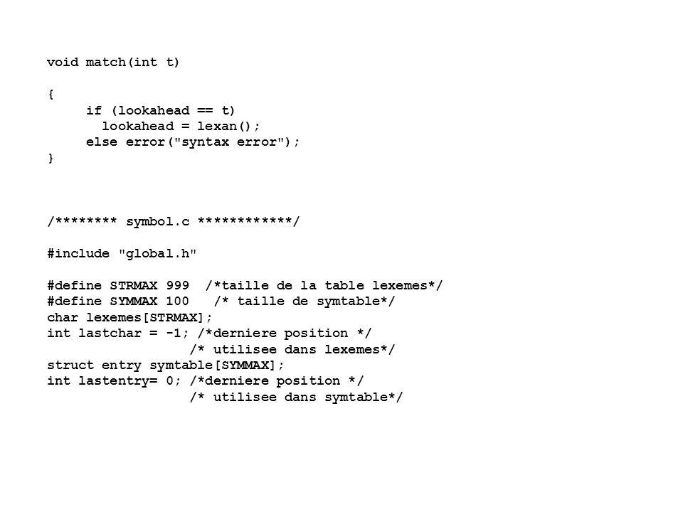 int lookup(char s[]) /*retourne la position */ /* d une entree pour s */ { int p; for (p= lastentry; p > 0; p = p-1) if (strcmp(symtable[p].lexptr, s) == 0) return p; return 0; } int insert(char s[], int tok) /*retourne la position */ /* d une entree pour s */ { int len; len = strlen(s); /* strlen calcule la */ /* longueur de s */ if (lastentry + 1 >= SYMMAX) error( table pleine ); if (lastchar + len + 1 >= STRMAX) error( tableau des lexemes plein );