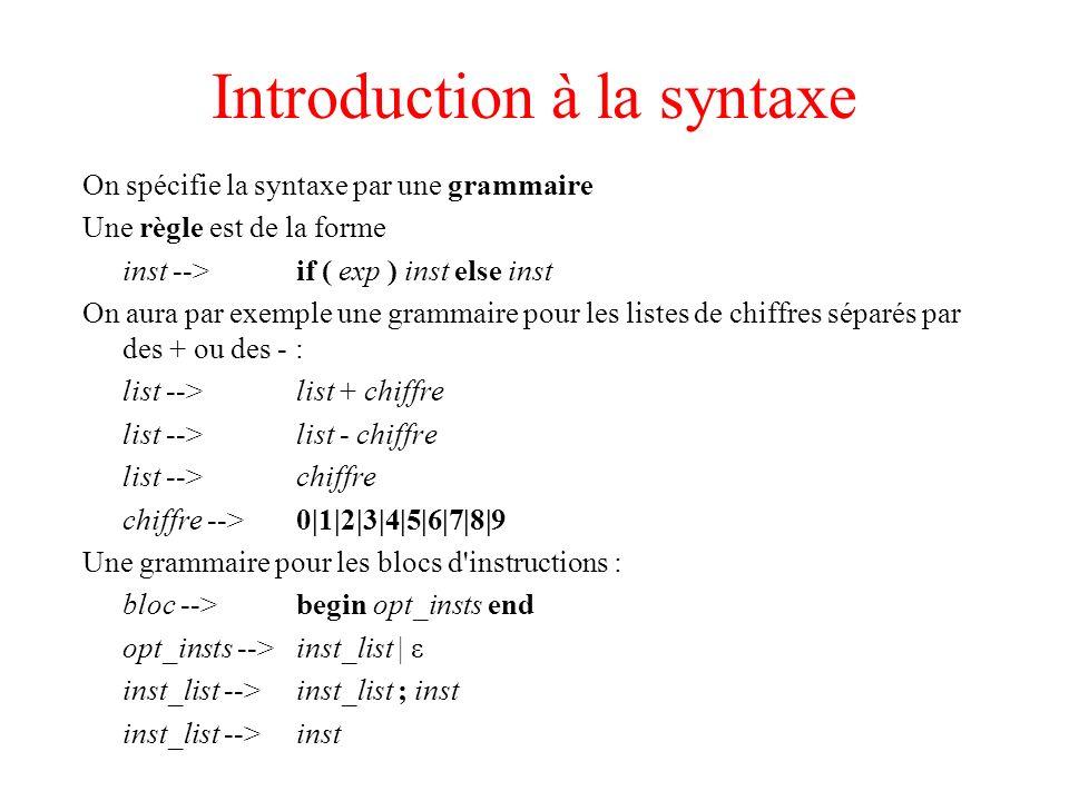 Arbre de dérivation On utilise les grammaires pour construire des arbres de dérivation list chiffre list chiffre 7-8+1