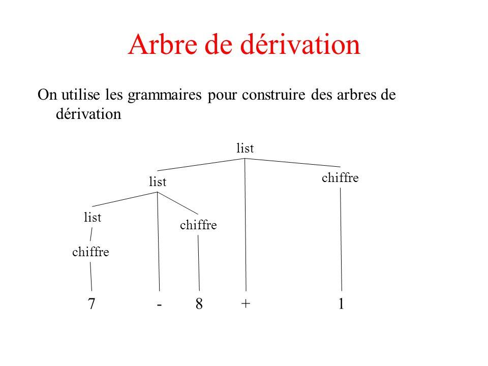Ambiguïté La grammaire string -->string + string | string - string |0|1|2|3|4|5|6|7|8|9 est ambiguë