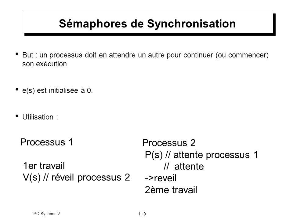 IPC Système V 1.10 Sémaphores de Synchronisation But : un processus doit en attendre un autre pour continuer (ou commencer) son exécution. e(s) est in