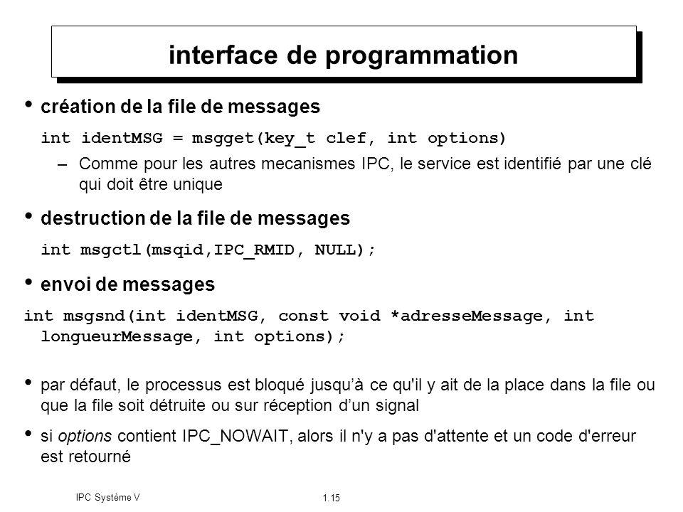 IPC Système V 1.15 interface de programmation création de la file de messages int identMSG = msgget(key_t clef, int options) –Comme pour les autres me