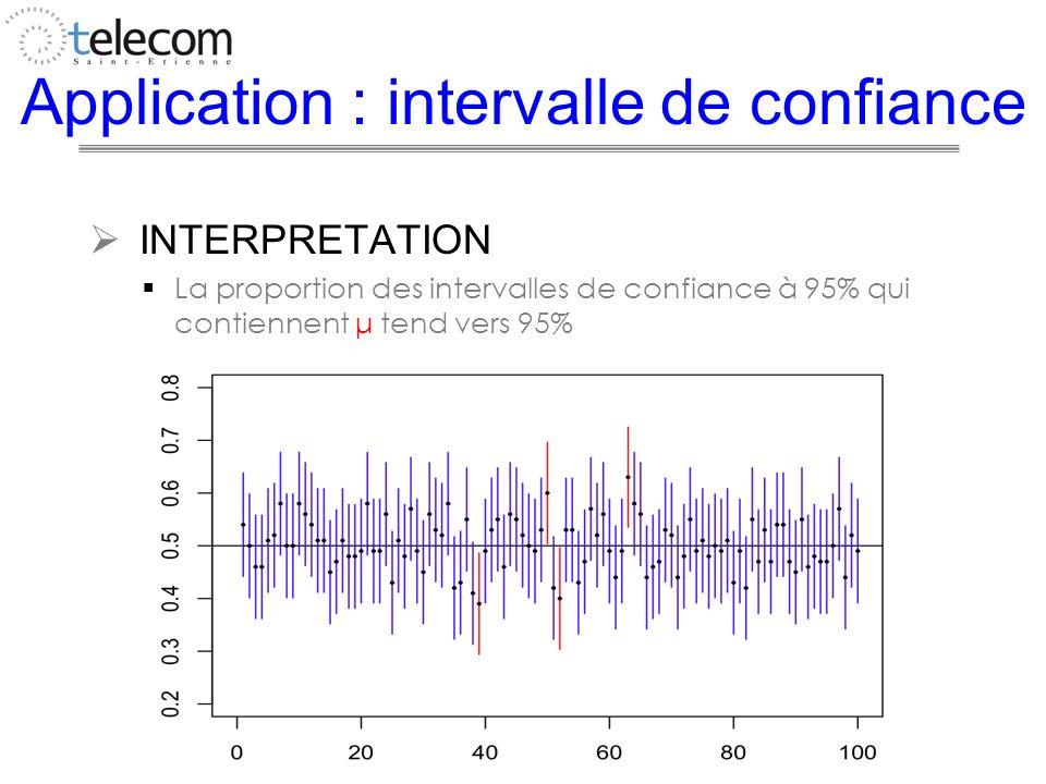 Application : intervalle de confiance INTERPRETATION La proportion des intervalles de confiance à 95% qui contiennent μ tend vers 95%