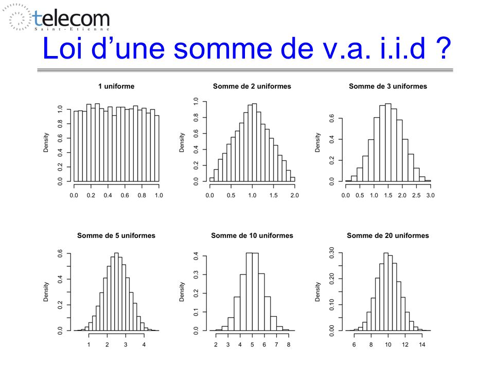 Loi dune somme de v.a. i.i.d ?