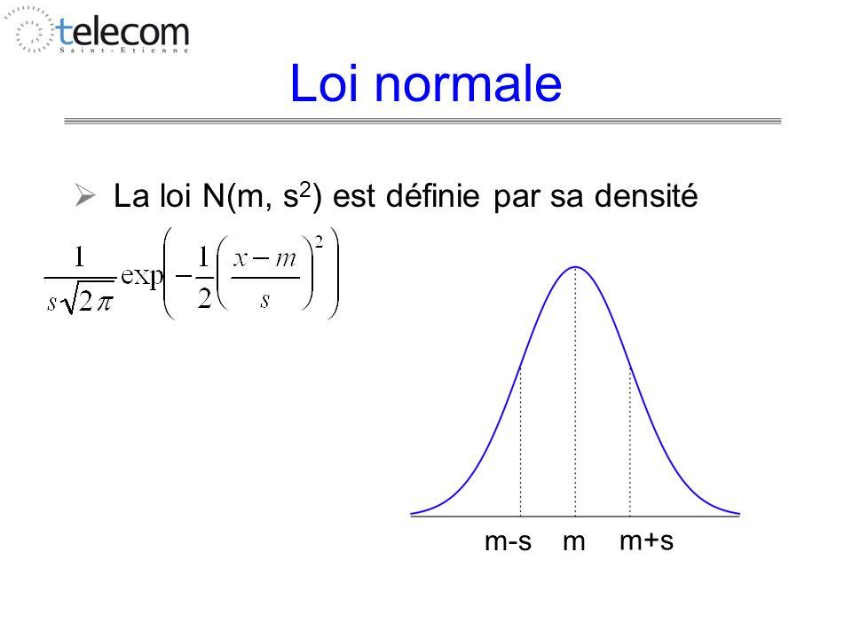 Loi normale La loi N(m, s 2 ) est définie par sa densité m m+s m-s