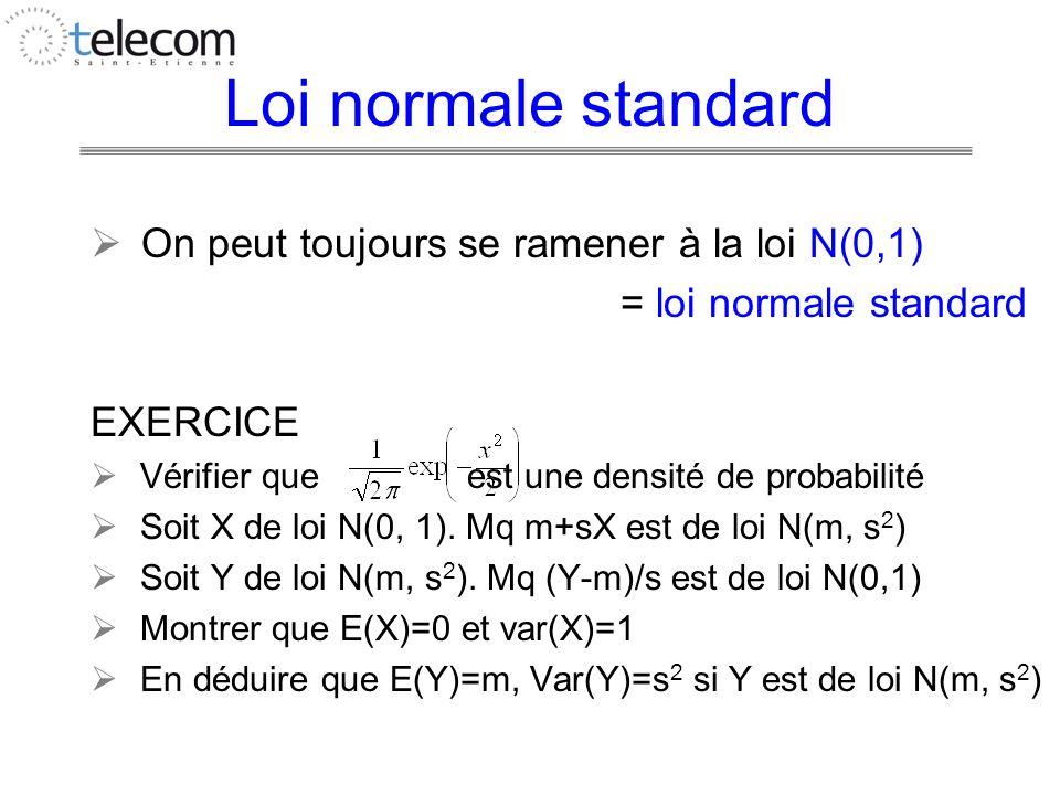 Loi normale standard On peut toujours se ramener à la loi N(0,1) = loi normale standard EXERCICE Vérifier que est une densité de probabilité Soit X de loi N(0, 1).