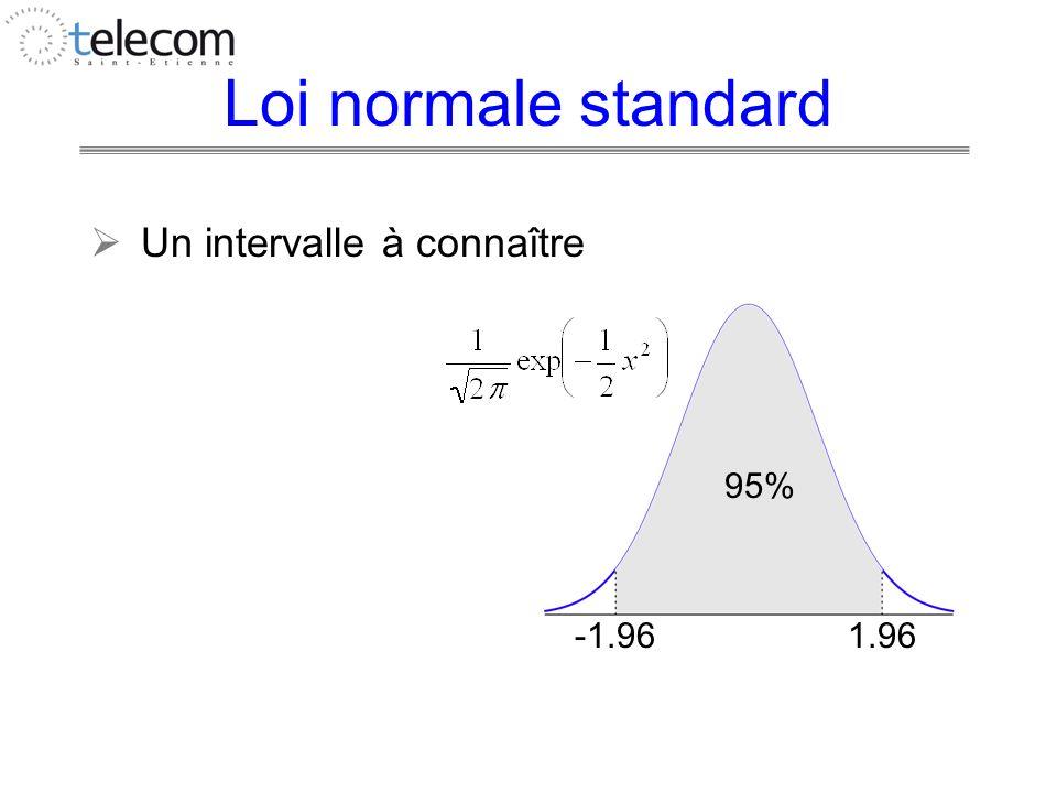 Loi normale standard Un intervalle à connaître -1.961.96 95%