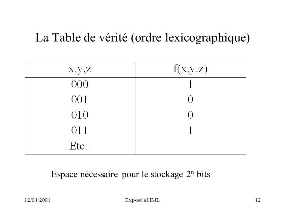 12/04/2001Exposé à l'IML12 La Table de vérité (ordre lexicographique) Espace nécessaire pour le stockage 2 n bits