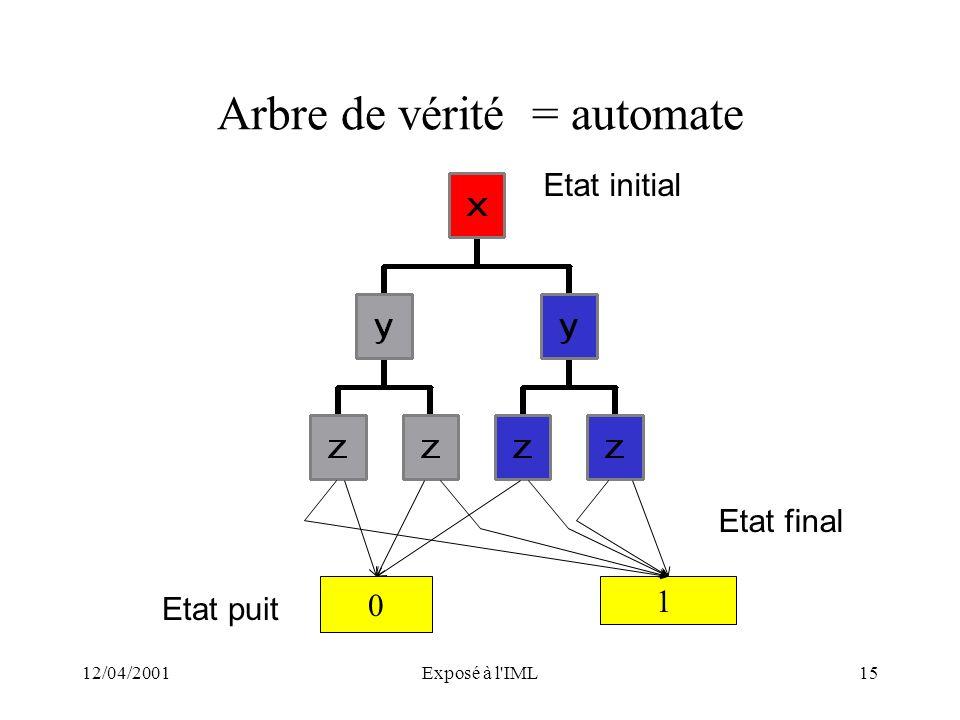 12/04/2001Exposé à l'IML15 Arbre de vérité = automate 1 0 Etat initial Etat final Etat puit