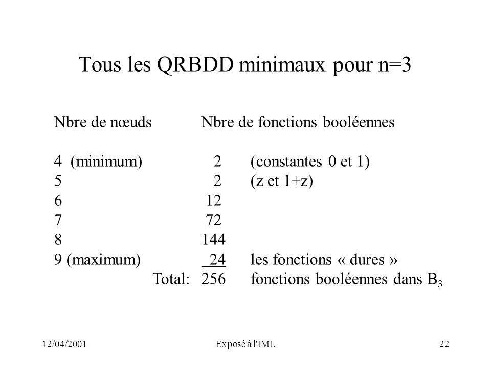 12/04/2001Exposé à l'IML22 Tous les QRBDD minimaux pour n=3 Nbre de nœudsNbre de fonctions booléennes 4 (minimum) 2 (constantes 0 et 1) 5 2(z et 1+z)