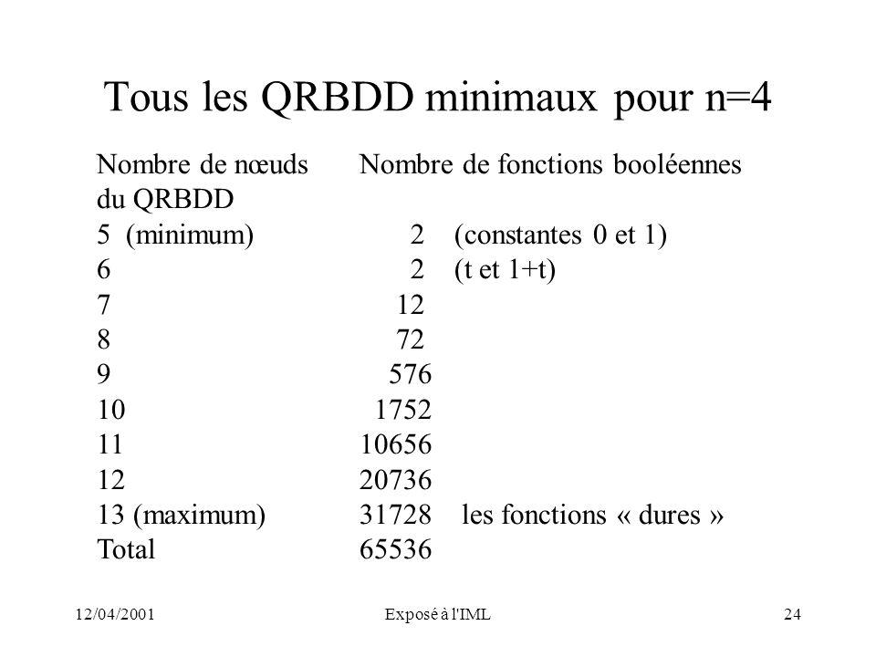 12/04/2001Exposé à l'IML24 Tous les QRBDD minimaux pour n=4 Nombre de nœudsNombre de fonctions booléennes du QRBDD 5 (minimum) 2 (constantes 0 et 1) 6