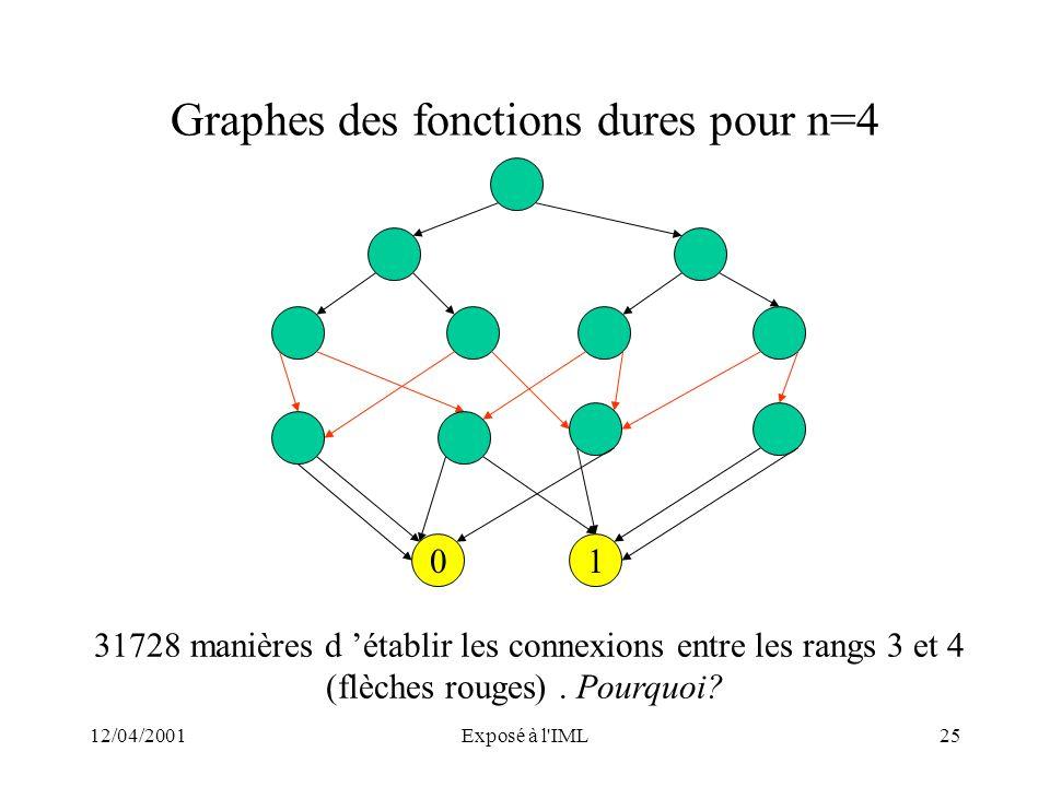 12/04/2001Exposé à l'IML25 Graphes des fonctions dures pour n=4 10 31728 manières d établir les connexions entre les rangs 3 et 4 (flèches rouges). Po