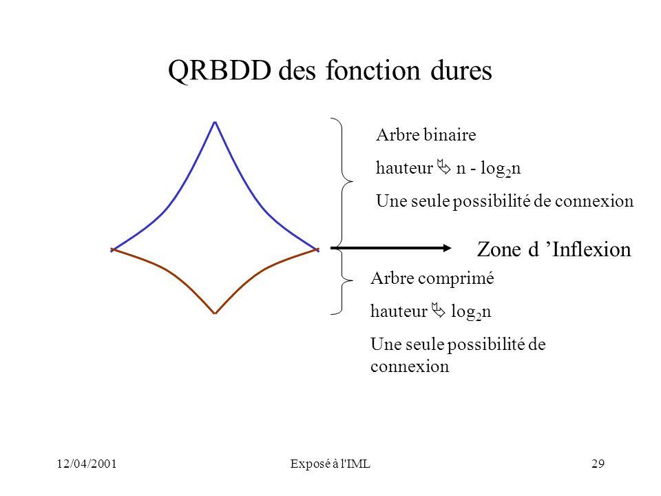 12/04/2001Exposé à l'IML29 QRBDD des fonction dures Arbre binaire hauteur n - log 2 n Une seule possibilité de connexion Arbre comprimé hauteur log 2