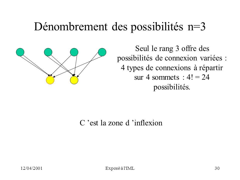 12/04/2001Exposé à l'IML30 Dénombrement des possibilités n=3 Seul le rang 3 offre des possibilités de connexion variées : 4 types de connexions à répa