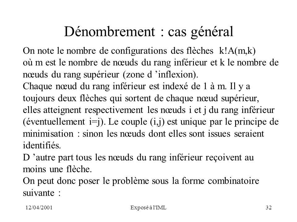 12/04/2001Exposé à l'IML32 Dénombrement : cas général On note le nombre de configurations des flèches k!A(m,k) où m est le nombre de nœuds du rang inf