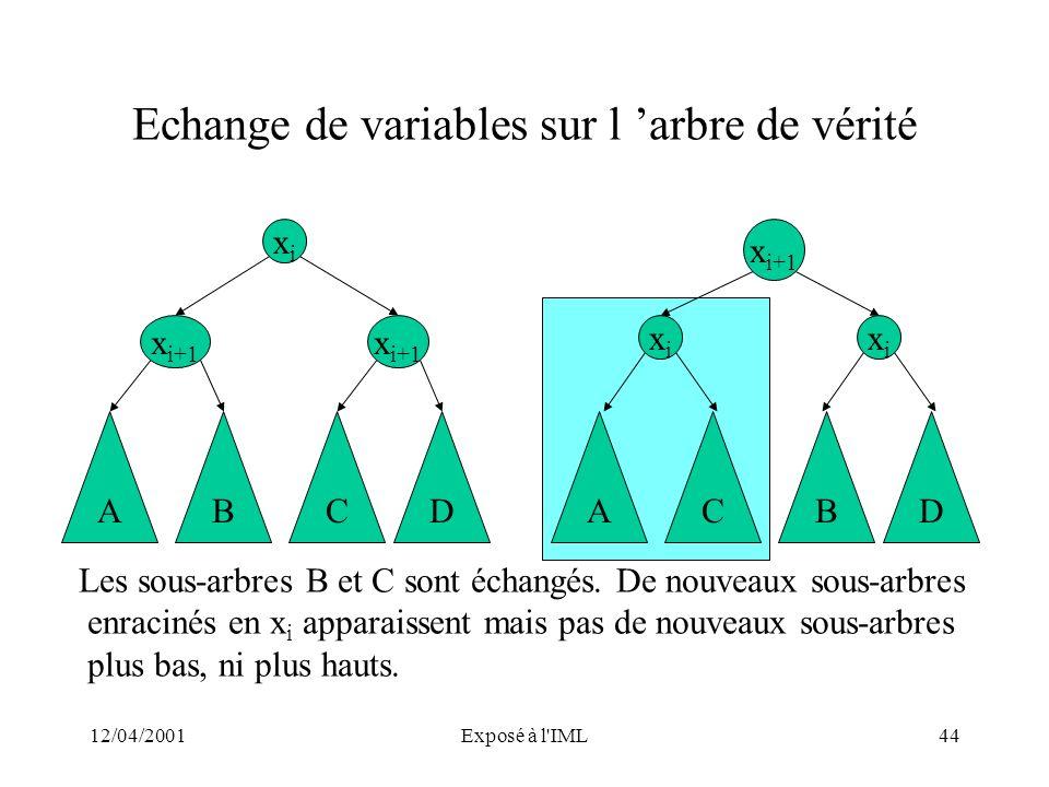 12/04/2001Exposé à l'IML44 Echange de variables sur l arbre de vérité x i+1 xixi xixi ACBD xixi ABCD Les sous-arbres B et C sont échangés. De nouveaux