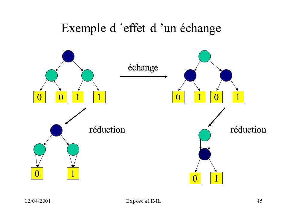 12/04/2001Exposé à l'IML45 Exemple d effet d un échange 00110101 échange 01 01 réduction