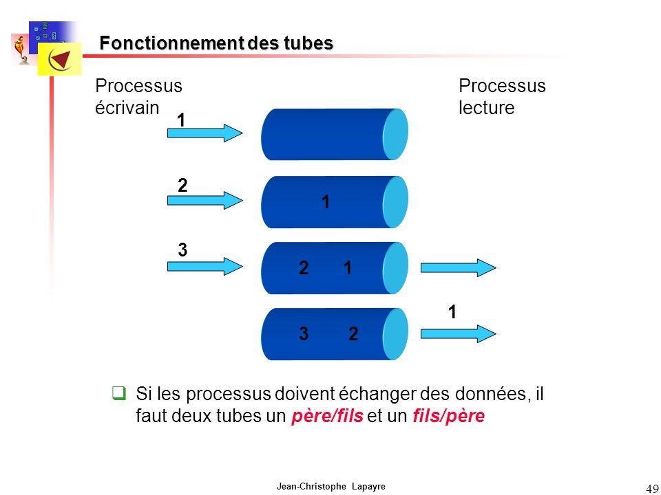 Jean-Christophe Lapayre 49 Fonctionnement des tubes Si les processus doivent échanger des données, il faut deux tubes un père/fils et un fils/père Processus écrivain Processus lecture 1 2 3 1 12 1 23