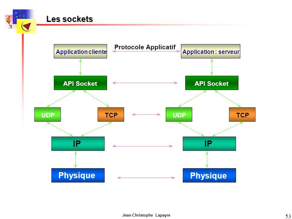 Jean-Christophe Lapayre 53 Les sockets Application cliente API Socket UDPTCP IP Physique Application : serveur API Socket UDPTCP IP Physique Protocole Applicatif