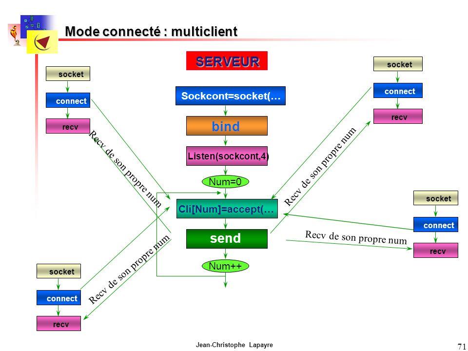 Jean-Christophe Lapayre 71 Mode connecté : multiclient SERVEUR Sockcont=socket(… bind Listen(sockcont,4) Num=0 Cli[Num]=accept(… send Num++ socket connect recv Recv de son propre num socket connect recv Recv de son propre num socket connect recv Recv de son propre num socket connect recv