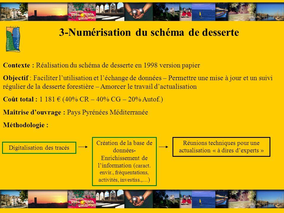 3-Numérisation du schéma de desserte Contexte : Réalisation du schéma de desserte en 1998 version papier Objectif : Faciliter lutilisation et léchange