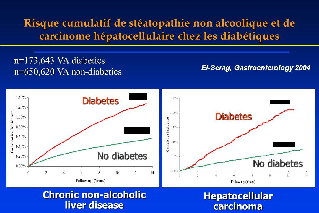 Risque cumulatif de stéatopathie non alcoolique et de carcinome hépatocellulaire chez les diabétiques CLD Chronic non-alcoholic liver disease Hepatoce