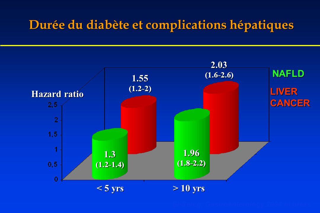 Durée du diabète et complications hépatiques 1.55(1.2-2) 2.03(1.6-2.6) 1.3(1.2-1.4) 1.96(1.8-2.2) < 5 yrs > 10 yrs NAFLD LIVERCANCER El-Serag, Gastroe