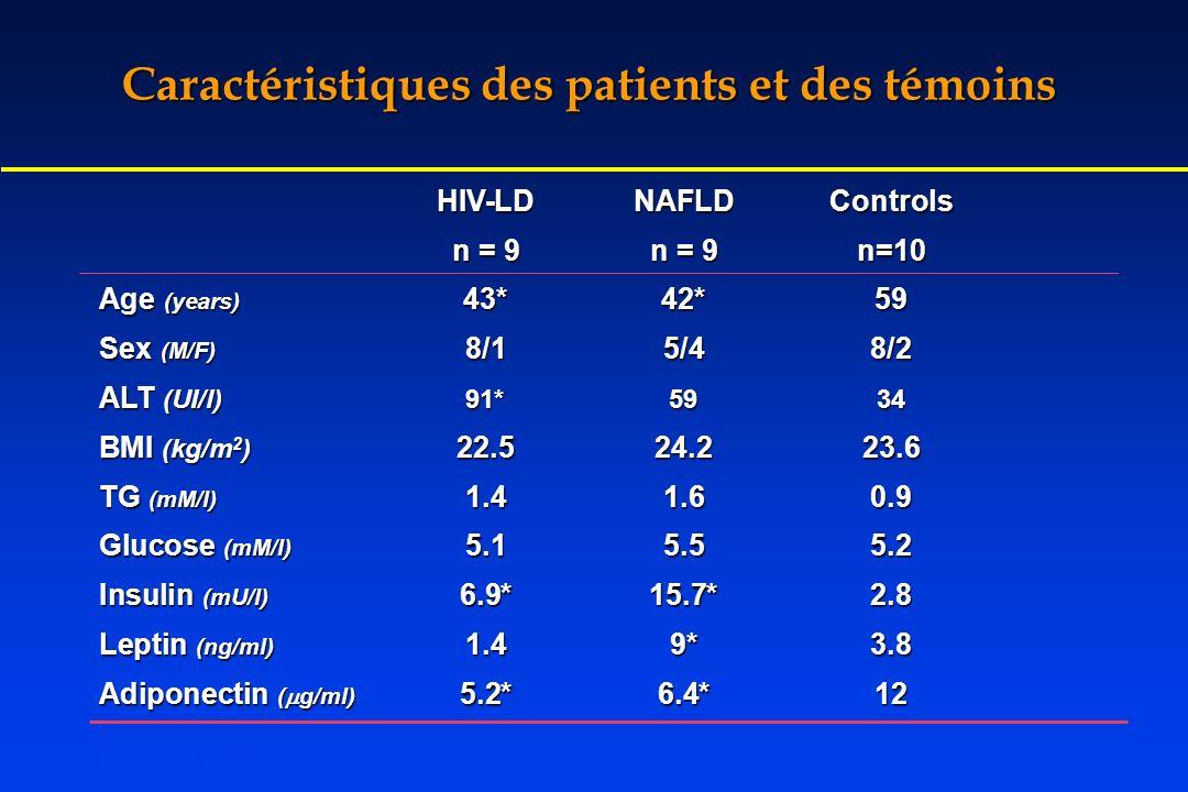 HIV-LDNAFLDControls n = 9n = 9n=10 Age (years) 43*42*59 Sex (M/F) 8/15/48/2 ALT (UI/l)91*5934 BMI (kg/m 2 ) 22.524.223.6 TG (mM/l) 1.41.60.9 Glucose (