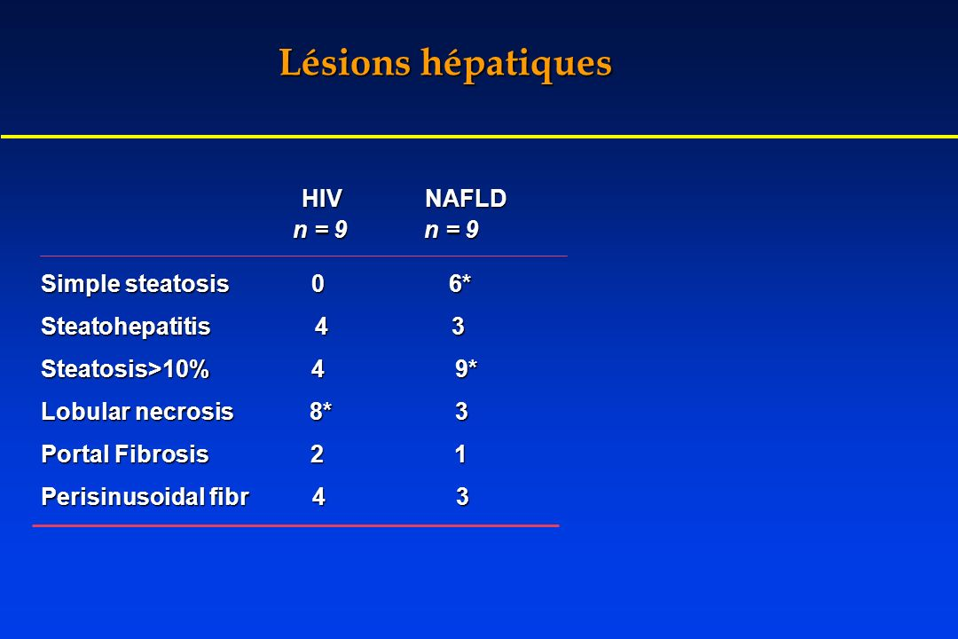 HIV NAFLD HIV NAFLD Simple steatosis 0 6* Steatohepatitis 4 3 Steatosis>10% 4 9* Lobular necrosis 8* 3 Portal Fibrosis 2 1 Perisinusoidal fibr 4 3 n =