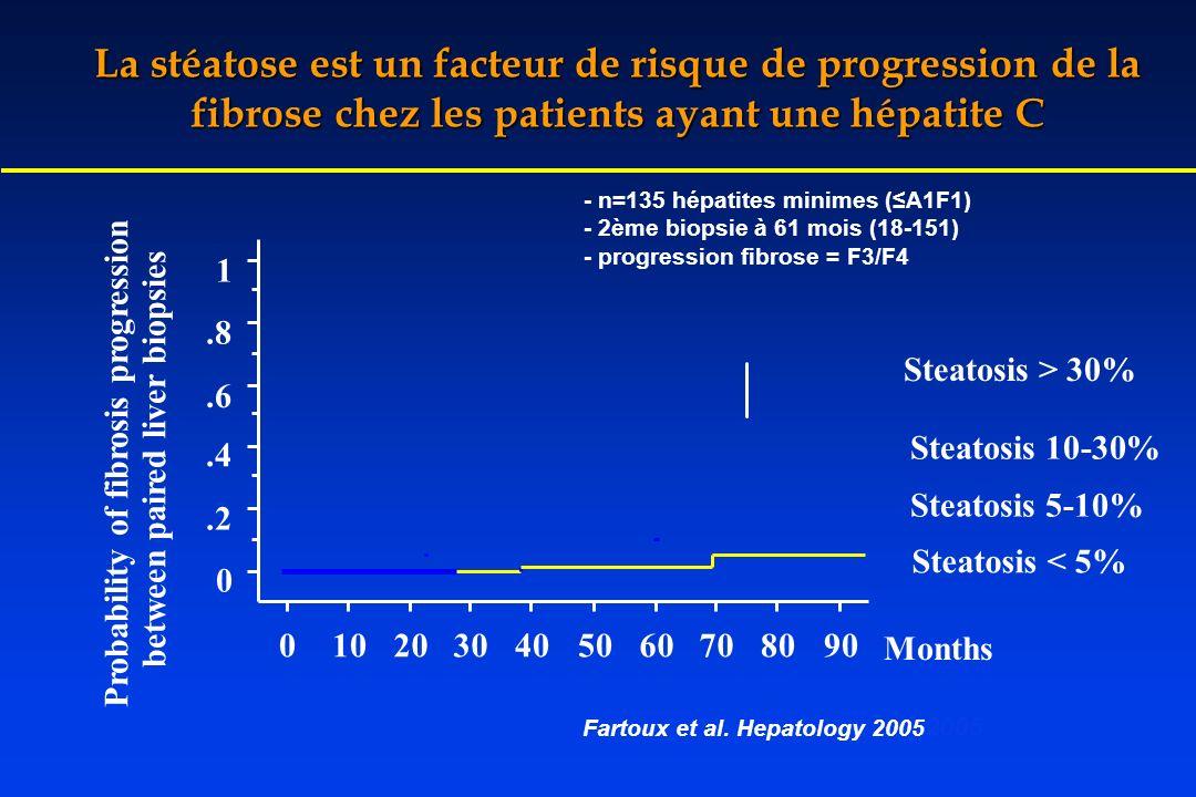 La stéatose est un facteur de risque de progression de la fibrose chez les patients ayant une hépatite C Steatosis 10-30% 0.2.4.6.8 1 0102030405060708