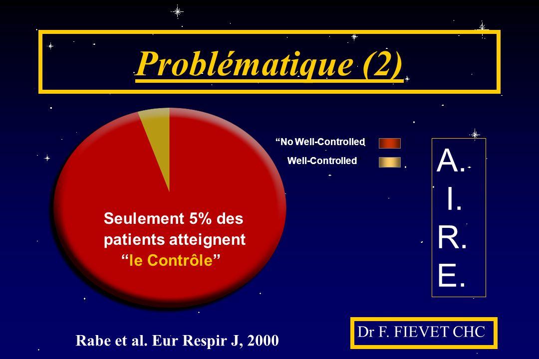 Problématique (2) Dr F. FIEVET CHC Seulement 5% des patients atteignent le Contrôle No Well-Controlled Well-Controlled A. I. R. E. Rabe et al. Eur Res