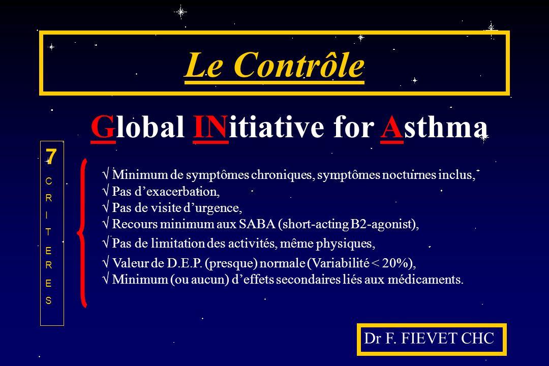 Le Contrôle Dr F. FIEVET CHC Global INitiative for Asthma Minimum de symptômes chroniques, symptômes nocturnes inclus, Pas dexacerbation, Pas de visit