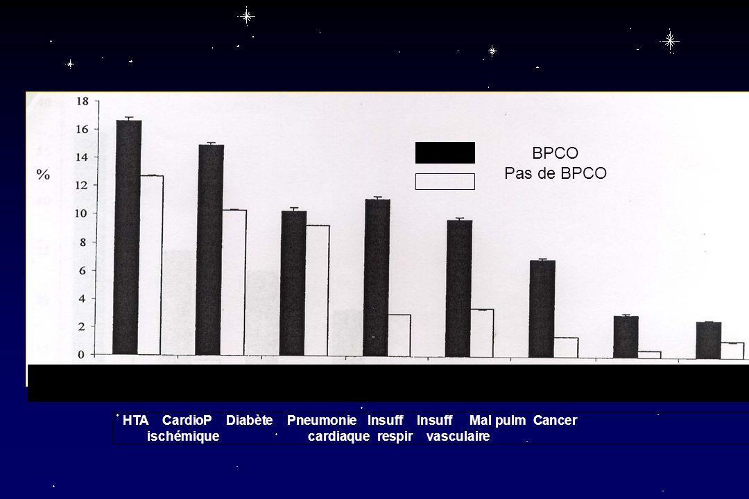 BPCO Pas de BPCO HTA CardioP Diabète Pneumonie Insuff Insuff Mal pulm Cancer ischémique cardiaque respir vasculaire