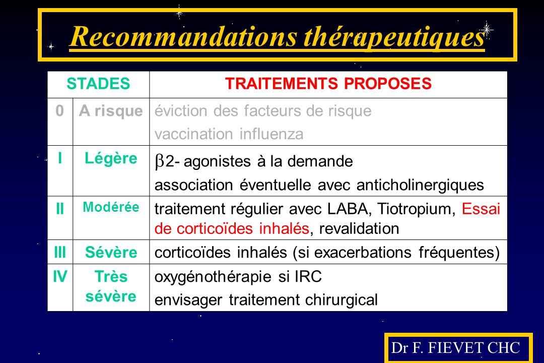 Recommandations thérapeutiques STADESTRAITEMENTS PROPOSES 0A risqueéviction des facteurs de risque vaccination influenza ILégère 2- agonistes à la dem