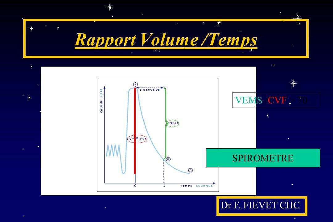 Rapport Volume /Temps SPIROMETRE VEMS /CVF > 70 Dr F. FIEVET CHC