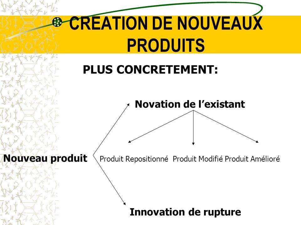 CREATION DE NOUVEAUX PRODUITS PLUS CONCRETEMENT: Novation de lexistant Nouveau produit Produit Repositionné Produit Modifié Produit Amélioré Innovatio