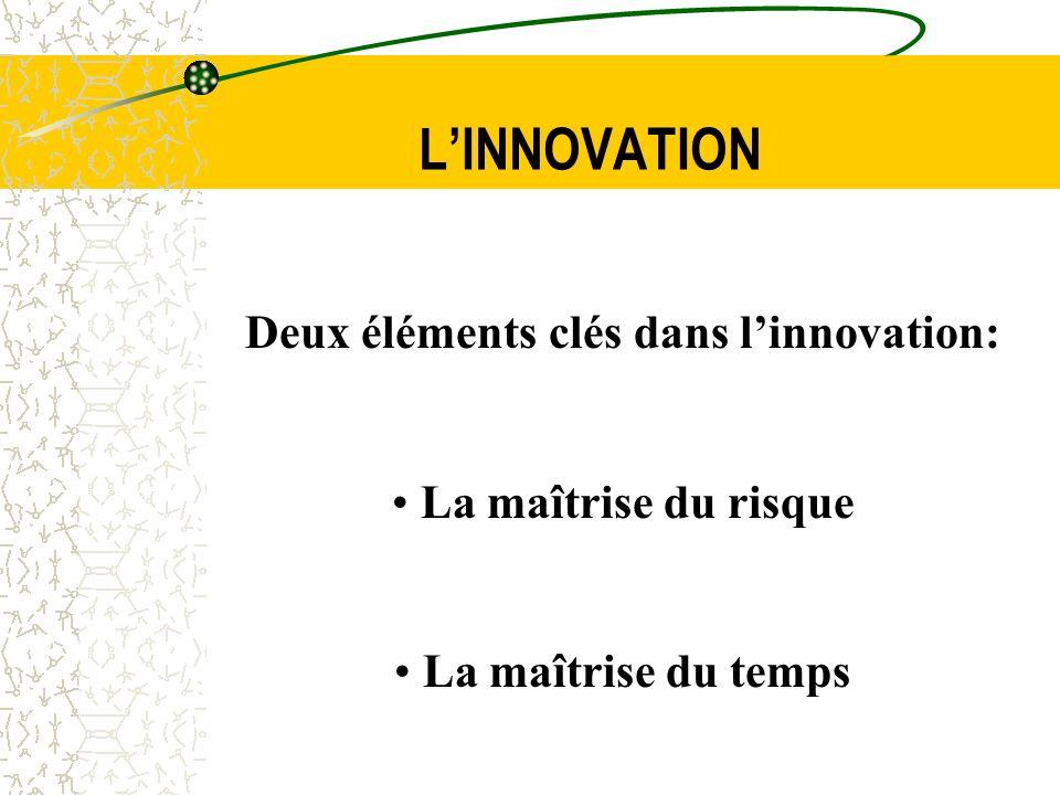 LINNOVATION Deux éléments clés dans linnovation: La maîtrise du risque La maîtrise du temps